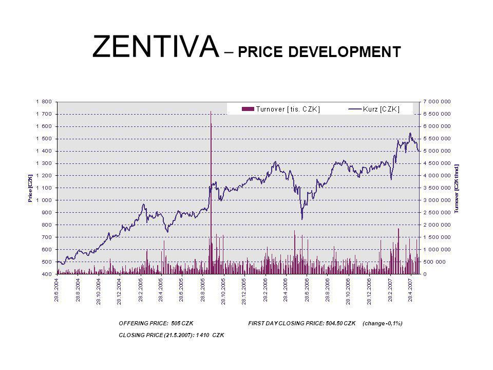 ZENTIVA – PRICE DEVELOPMENT OFFERING PRICE: 505 CZK FIRST DAY CLOSING PRICE: 504.50 CZK (change -0,1%) CLOSING PRICE (21.5.2007): 1 410 CZK