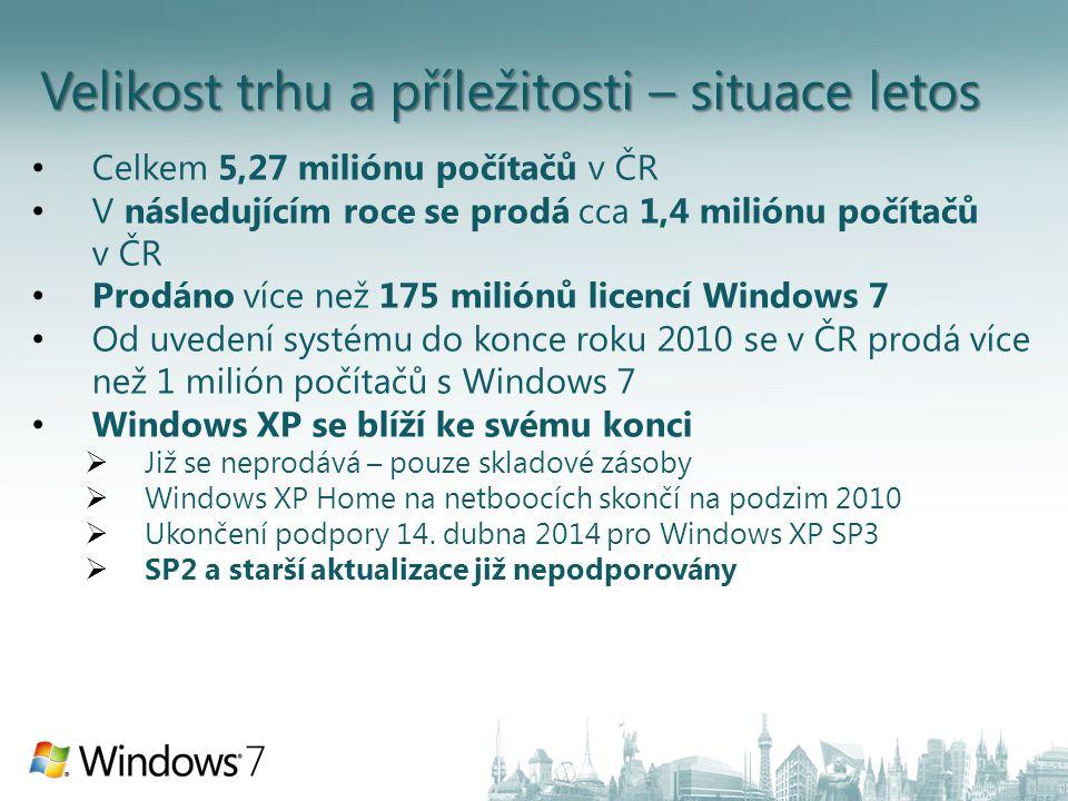 Velikost trhu a příležitosti – situace letos Celkem 5,27 miliónu počítačů v ČR V následujícím roce se prodá cca 1,4 miliónu počítačů v ČR Prodáno více než 175 miliónů licencí Windows 7 Od uvedení systému do konce roku 2010 se v ČR prodá více než 1 milión počítačů s Windows 7 Windows XP se blíží ke svému konci  Již se neprodává – pouze skladové zásoby  Windows XP Home na netboocích skončí na podzim 2010  Ukončení podpory 14.