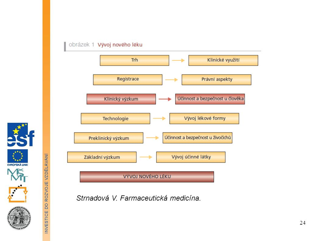 Strnadová V. Farmaceutická medicína. 24