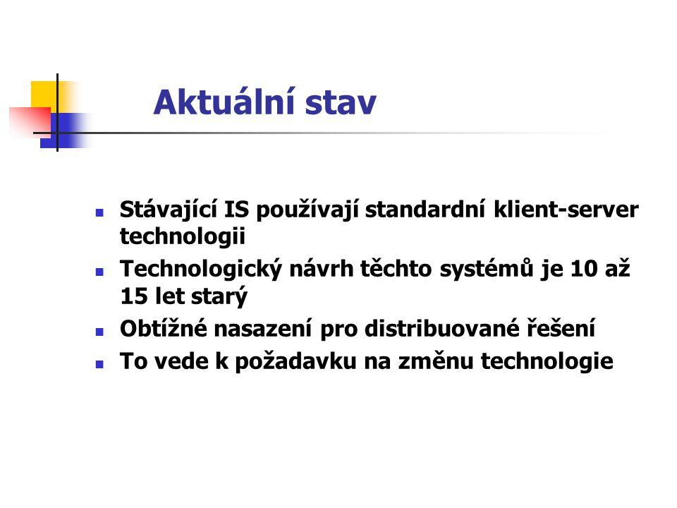 Aktuální stav Stávající IS používají standardní klient-server technologii Technologický návrh těchto systémů je 10 až 15 let starý Obtížné nasazení pr