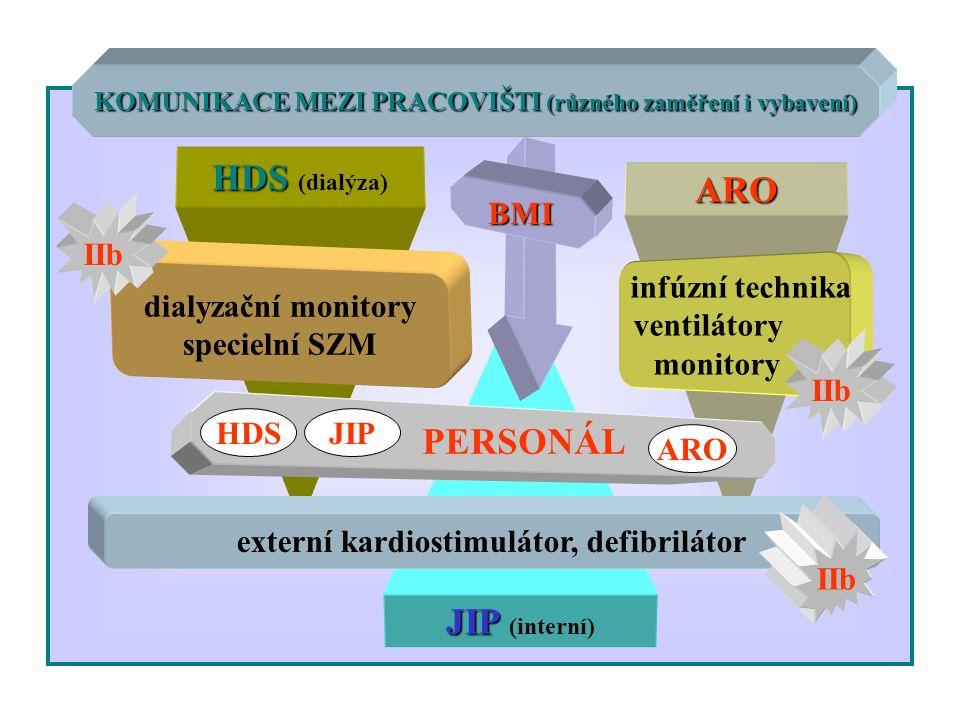 KOMUNIKACE MEZI PRACOVIŠTI (různého zaměření i vybavení) HDS HDS (dialýza) ARO dialyzační monitory specielní SZM infúzní technika ventilátory monitory