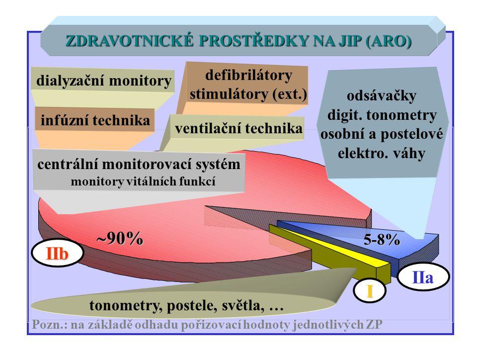 ZDRAVOTNICKÉ PROSTŘEDKY NA JIP (ARO) IIb IIa I Pozn.: na základě odhadu pořizovací hodnoty jednotlivých ZP dialyzační monitory infúzní technika defibr