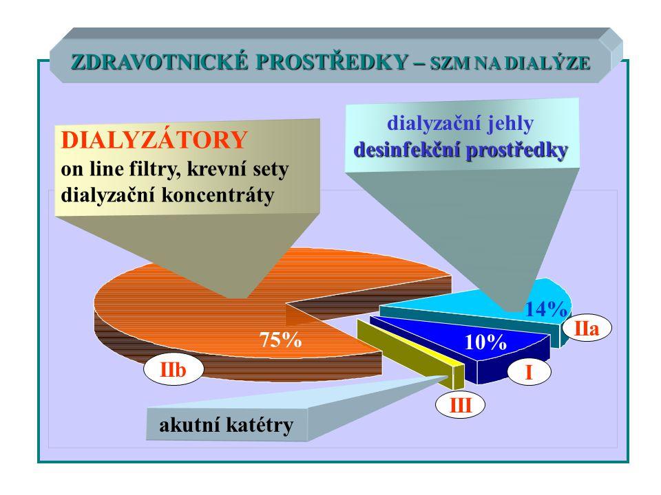75% 14% 10% IIb IIa I III ZDRAVOTNICKÉ PROSTŘEDKY – SZM NA DIALÝZE DIALYZÁTORY on line filtry, krevní sety dialyzační koncentráty dialyzační jehly des
