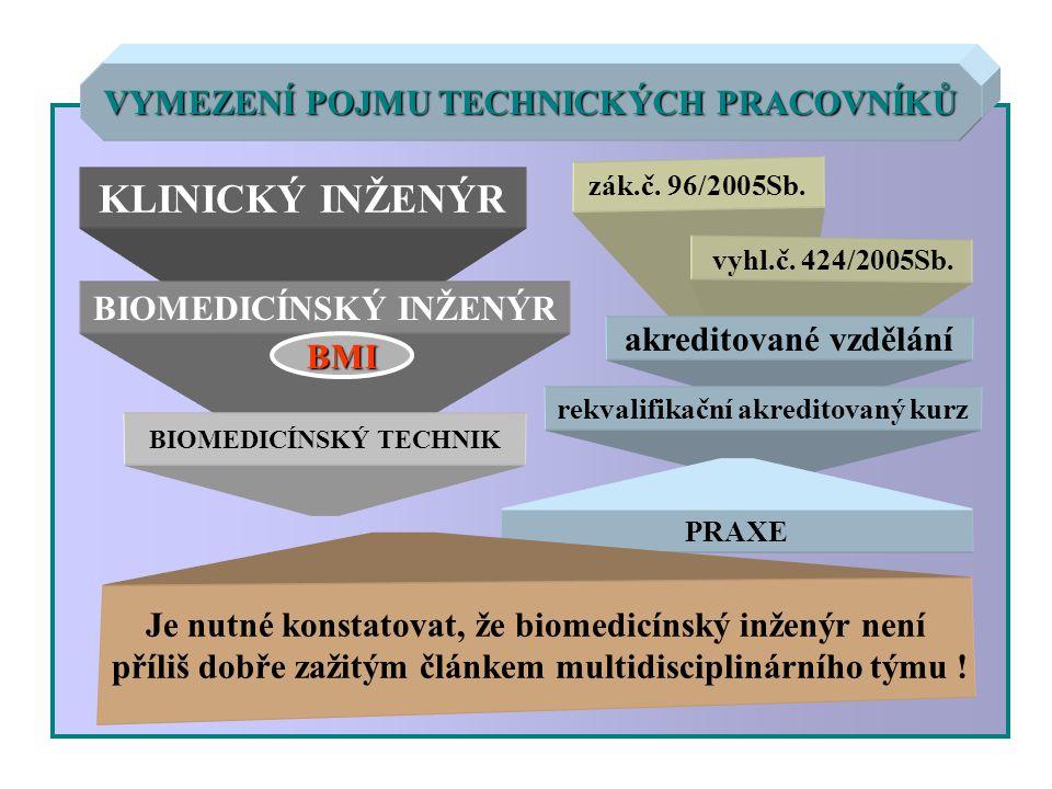 VYMEZENÍ POJMU TECHNICKÝCH PRACOVNÍKŮ KLINICKÝ INŽENÝR BIOMEDICÍNSKÝ INŽENÝR BIOMEDICÍNSKÝ TECHNIK zák.č. 96/2005Sb. vyhl.č. 424/2005Sb. akreditované