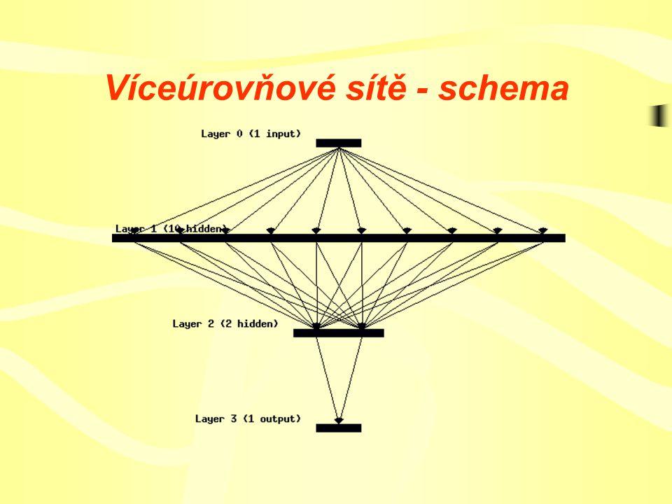 Umělé neuronové sítě Principem výstupní funkce neuronové sítě je aproximovat nějakou funkci podle vstupních vektorů.