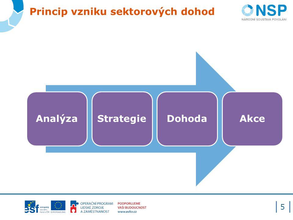 Princip vzniku sektorových dohod 5 AnalýzaStrategieDohodaAkce