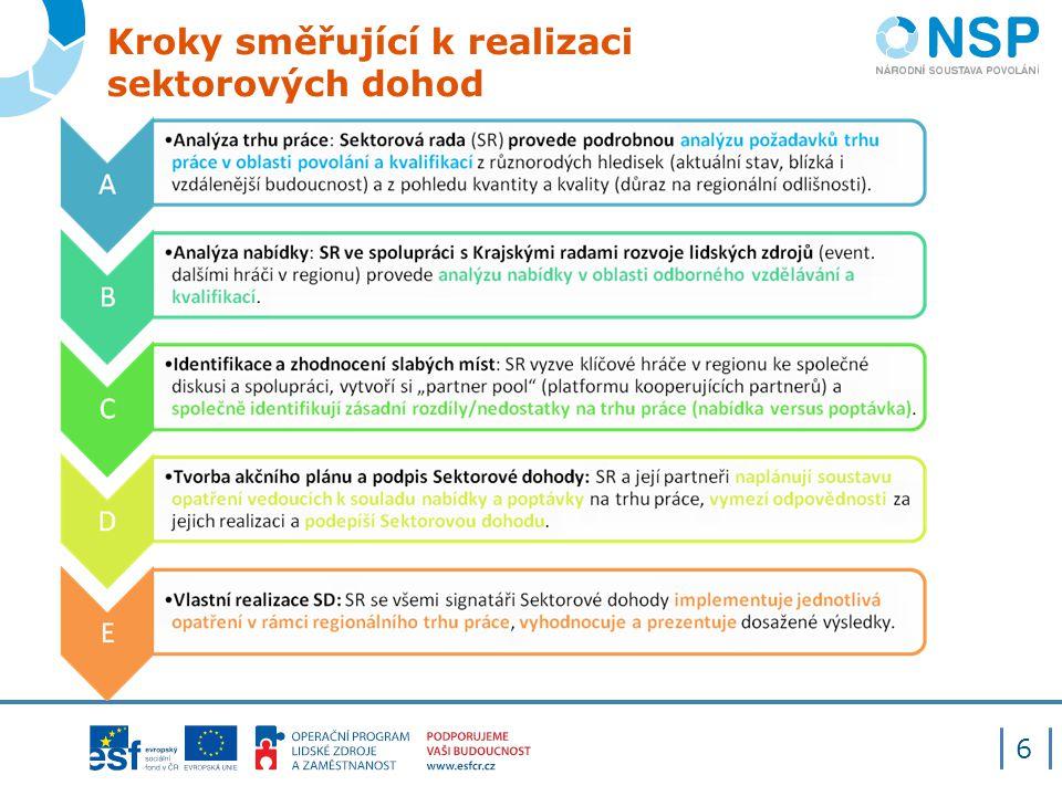 Kroky směřující k realizaci sektorových dohod 6