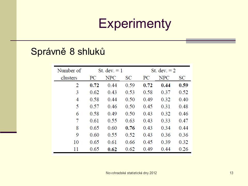 Novohradské statistické dny 201213 Experimenty Správně 8 shluků