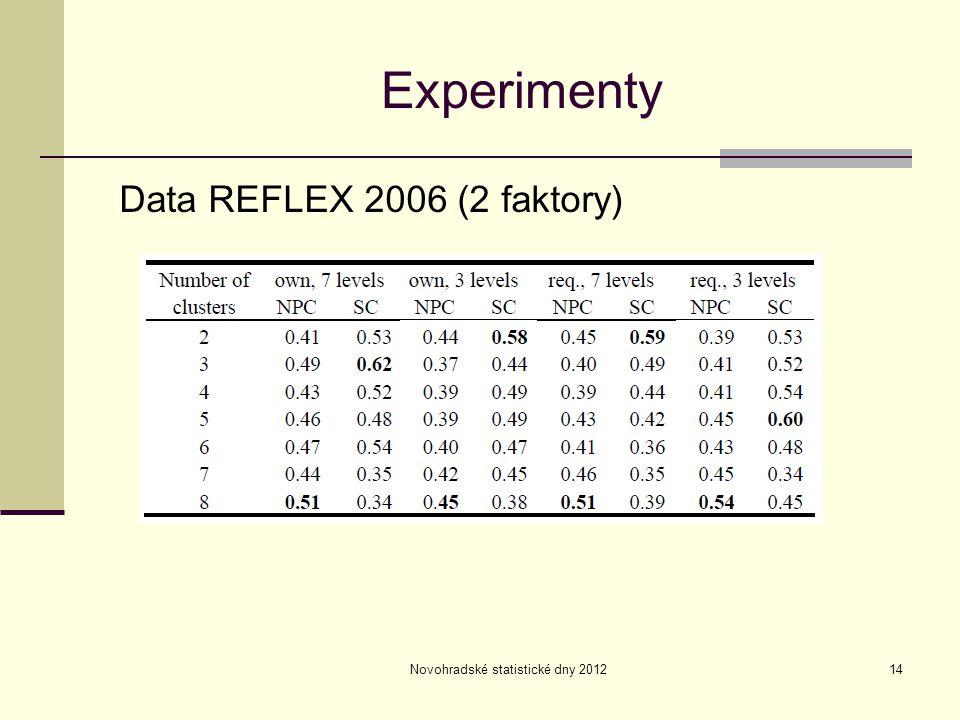 Novohradské statistické dny 201214 Experimenty Data REFLEX 2006 (2 faktory)