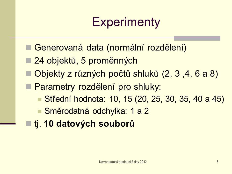 Novohradské statistické dny 20128 Experimenty Generovaná data (normální rozdělení) 24 objektů, 5 proměnných Objekty z různých počtů shluků (2, 3,4, 6 a 8) Parametry rozdělení pro shluky: Střední hodnota: 10, 15 (20, 25, 30, 35, 40 a 45) Směrodatná odchylka: 1 a 2 tj.