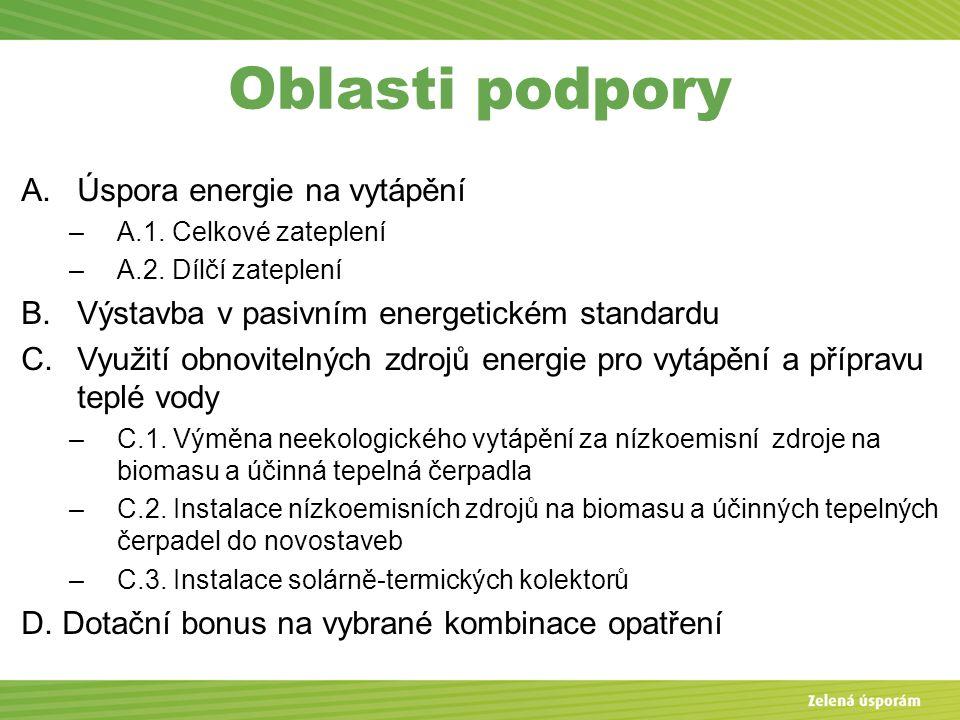 Oblasti podpory A.Úspora energie na vytápění –A.1.