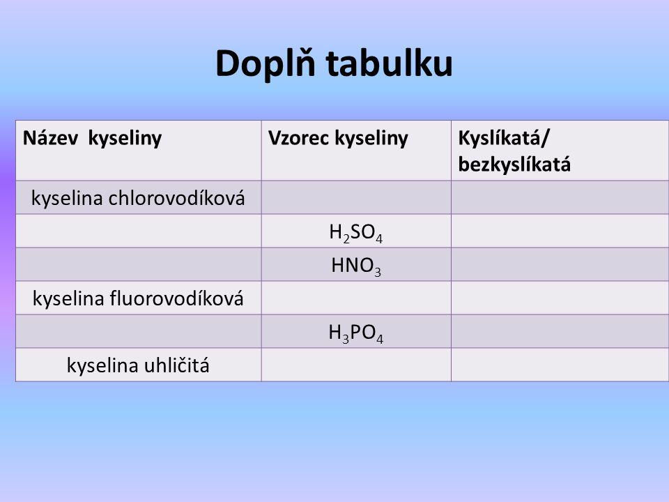 Doplň tabulku Název kyselinyVzorec kyselinyKyslíkatá/ bezkyslíkatá kyselina chlorovodíková H 2 SO 4 HNO 3 kyselina fluorovodíková H 3 PO 4 kyselina uhličitá