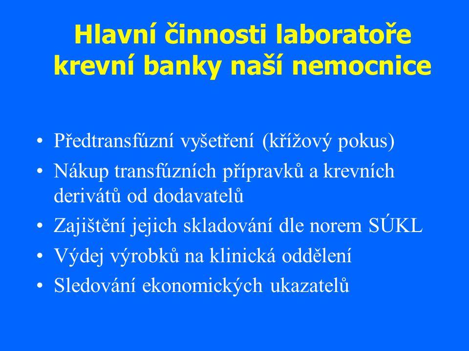 Hlavní činnosti laboratoře krevní banky naší nemocnice Předtransfúzní vyšetření (křížový pokus) Nákup transfúzních přípravků a krevních derivátů od do
