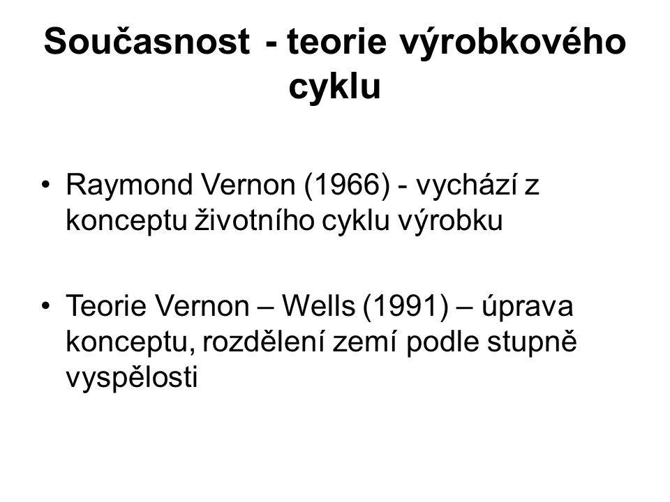 Současnost - teorie výrobkového cyklu Raymond Vernon (1966) - vychází z konceptu životního cyklu výrobku Teorie Vernon – Wells (1991) – úprava konceptu, rozdělení zemí podle stupně vyspělosti