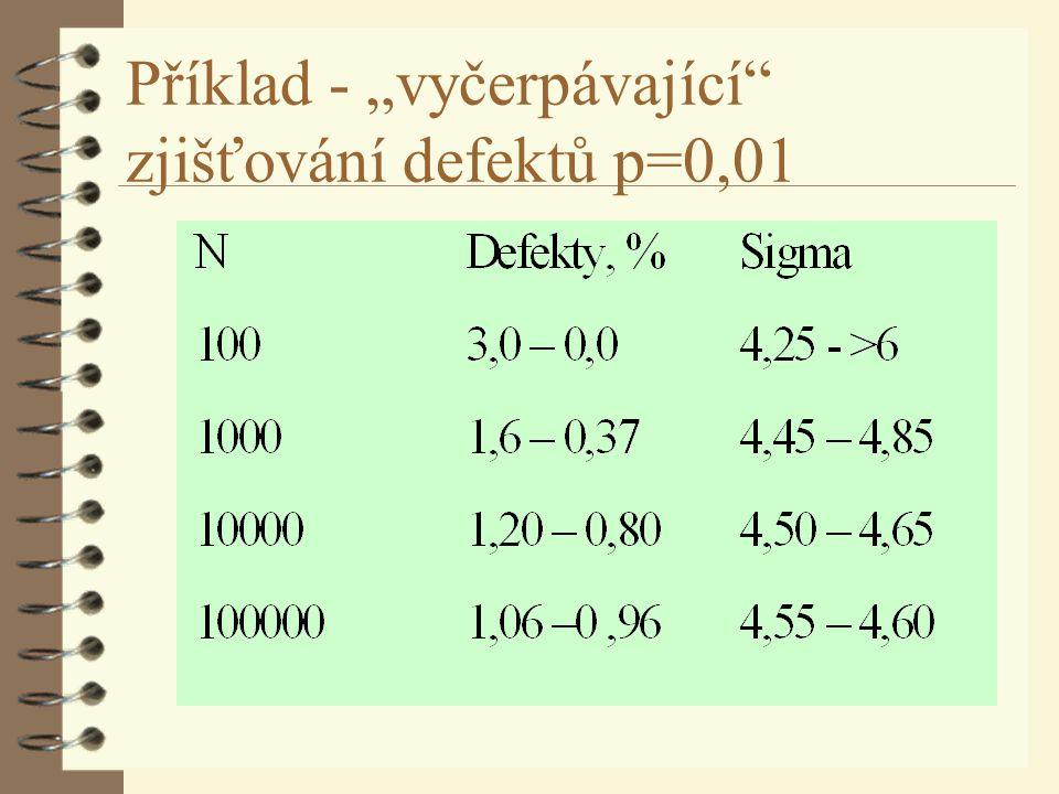 """Příklad - """"vyčerpávající"""" zjišťování defektů p=0,01"""