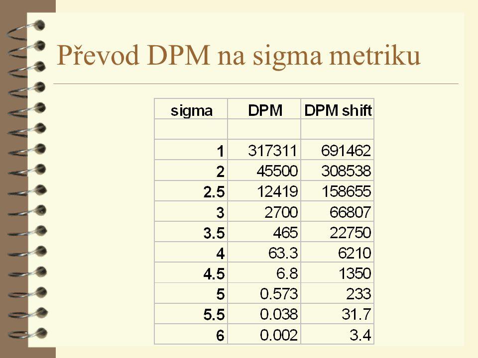 Převod DPM na sigma metriku