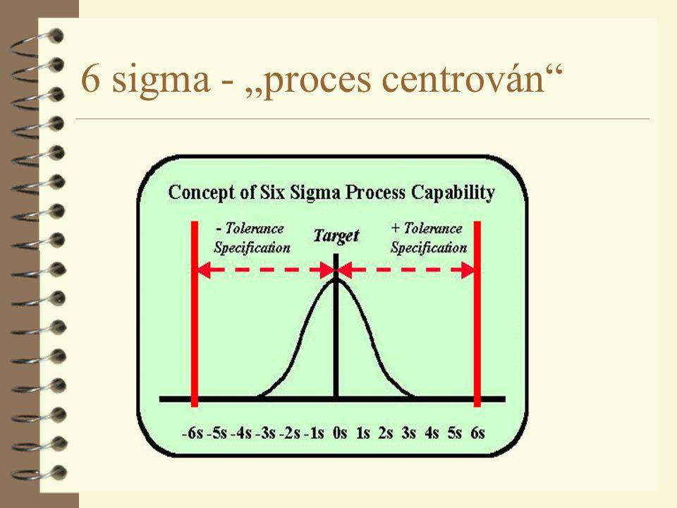 """6 sigma - """"proces centrován"""""""