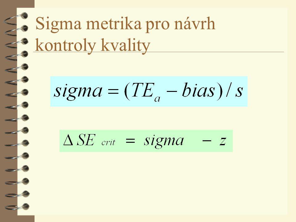 Sigma metrika pro návrh kontroly kvality
