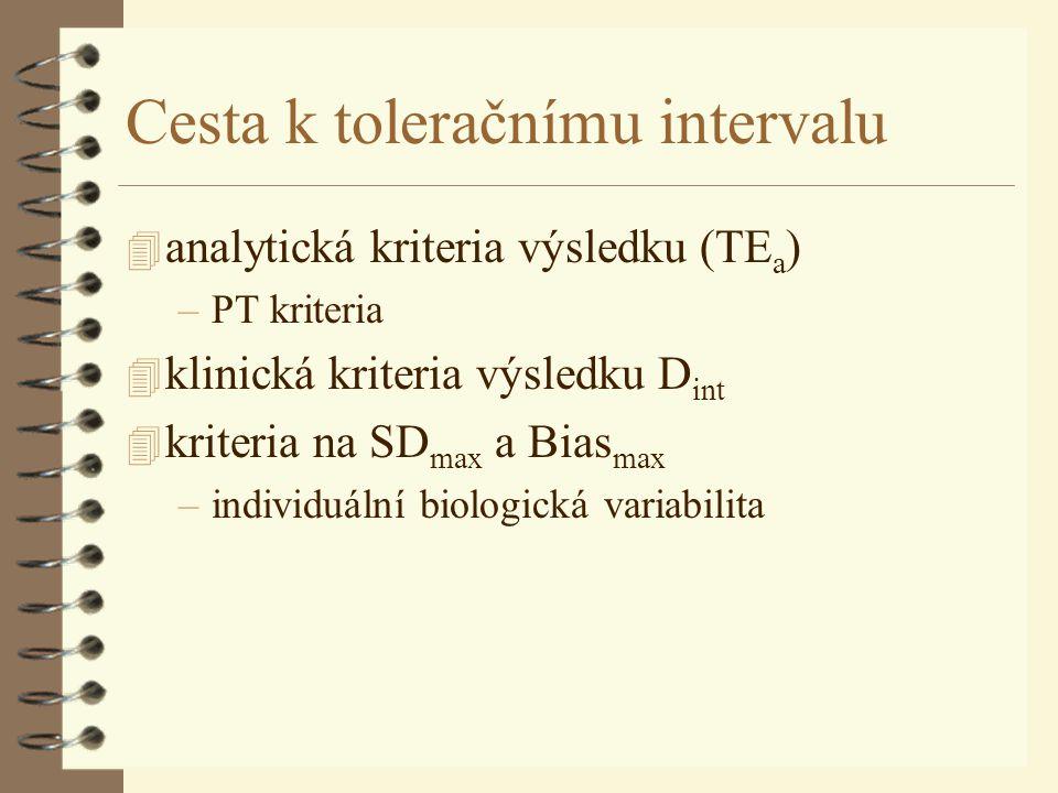 Cesta k toleračnímu intervalu 4 analytická kriteria výsledku (TE a ) –PT kriteria 4 klinická kriteria výsledku D int 4 kriteria na SD max a Bias max –