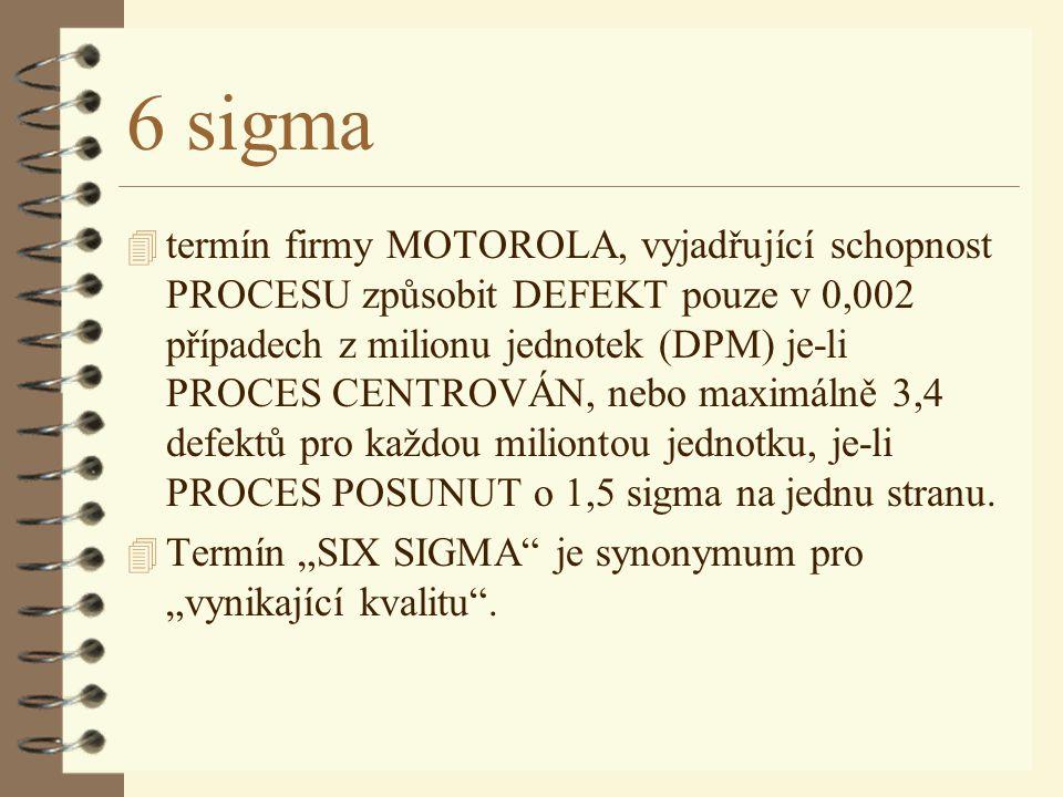 6 sigma 4 termín firmy MOTOROLA, vyjadřující schopnost PROCESU způsobit DEFEKT pouze v 0,002 případech z milionu jednotek (DPM) je-li PROCES CENTROVÁN