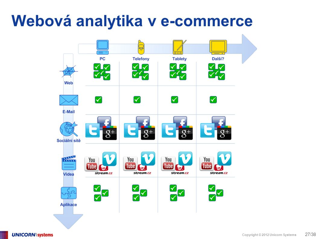 Copyright © 2012 Unicorn Systems 27/38 Webová analytika v e-commerce