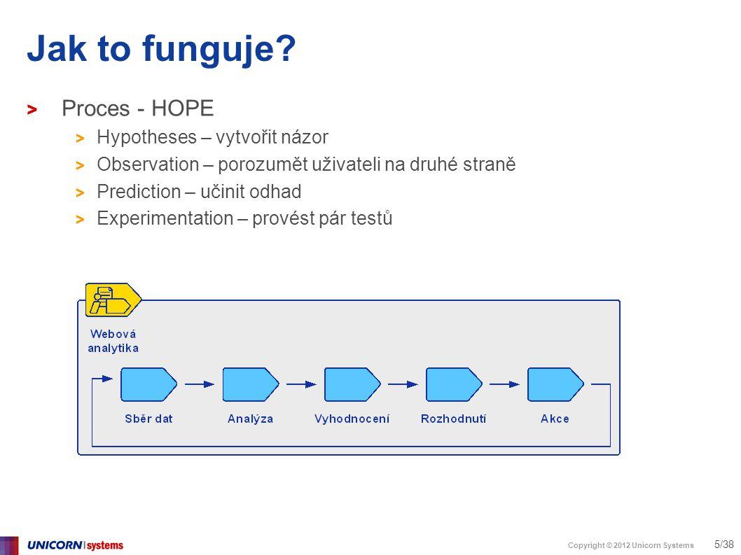Copyright © 2012 Unicorn Systems 16/38 Analytika není reporting > HighriseHQ - Hostované CRM > Cíl – zlepšit registrace > Krok 1: více informací v registračním formuláři.
