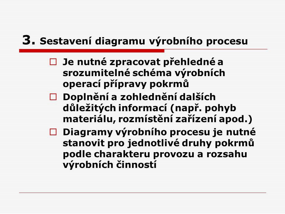 3. Sestavení diagramu výrobního procesu  Je nutné zpracovat přehledné a srozumitelné schéma výrobních operací přípravy pokrmů  Doplnění a zohlednění
