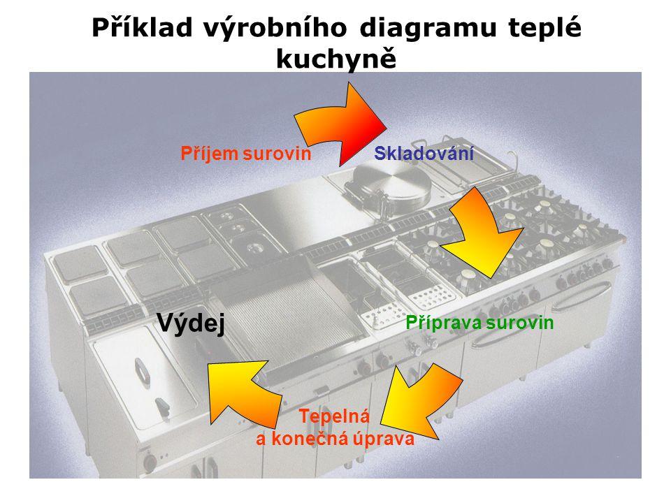 Skladování Příprava surovin Tepelná a konečná úprava Výdej Příjem surovin Příklad výrobního diagramu teplé kuchyně