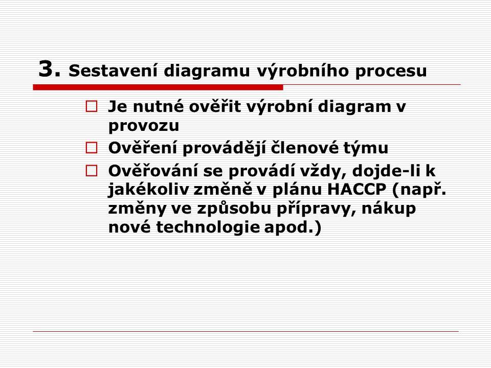 3. Sestavení diagramu výrobního procesu  Je nutné ověřit výrobní diagram v provozu  Ověření provádějí členové týmu  Ověřování se provádí vždy, dojd