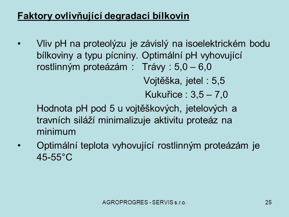 Faktory ovlivňující degradaci bílkovin Vliv pH na proteolýzu je závislý na isoelektrickém bodu bílkoviny a typu pícniny. Optimální pH vyhovující rostl