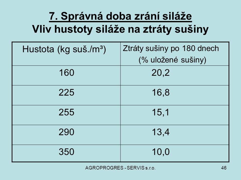 AGROPROGRES - SERVIS s.r.o.46 7. Správná doba zrání siláže Vliv hustoty siláže na ztráty sušiny Hustota (kg suš./m³) Ztráty sušiny po 180 dnech (% ulo