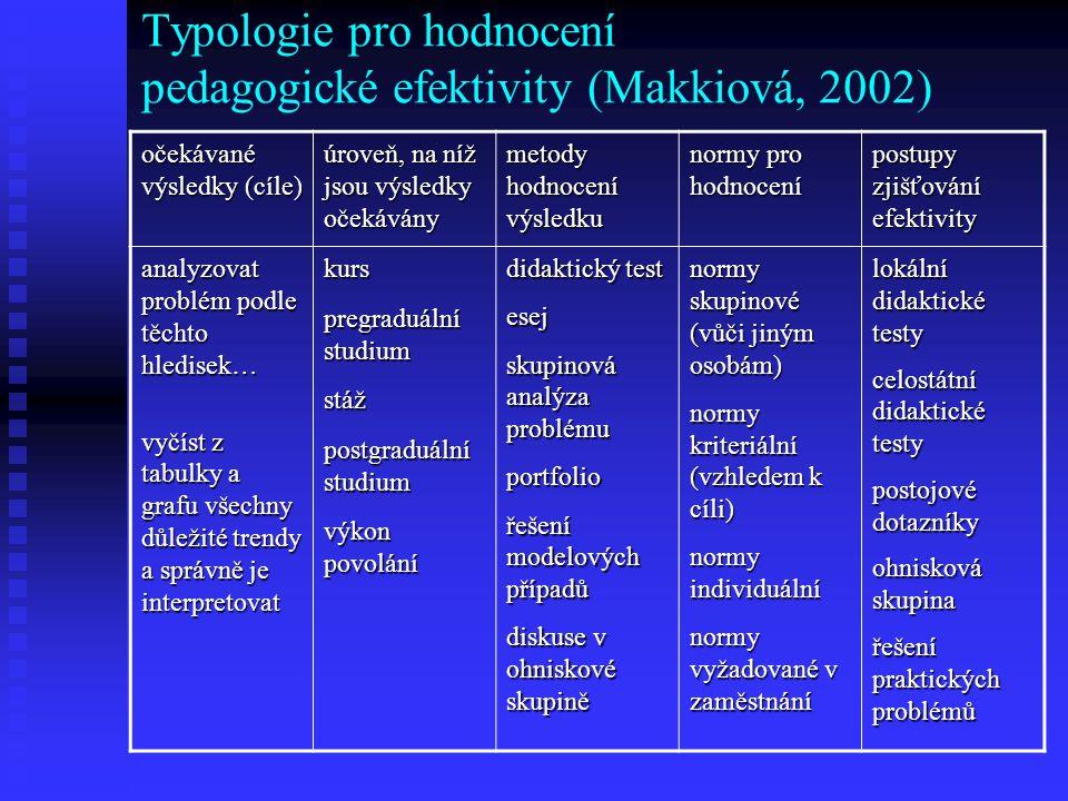 Typologie pro hodnocení pedagogické efektivity (Makkiová, 2002) očekávané výsledky (cíle) úroveň, na níž jsou výsledky očekávány metody hodnocení výsl