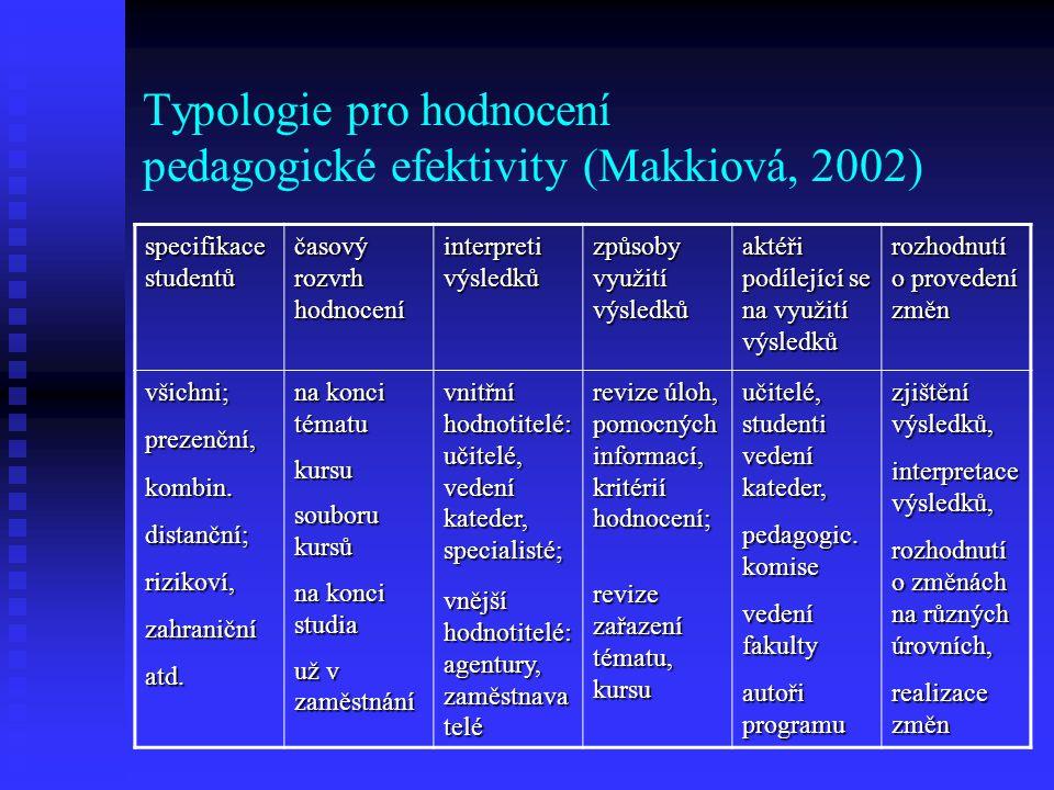 Typologie pro hodnocení pedagogické efektivity (Makkiová, 2002) specifikace studentů časový rozvrh hodnocení interpreti výsledků způsoby využití výsledků aktéři podílející se na využití výsledků rozhodnutí o provedení změn všichni;prezenční,kombin.distanční;rizikoví,zahraničníatd.