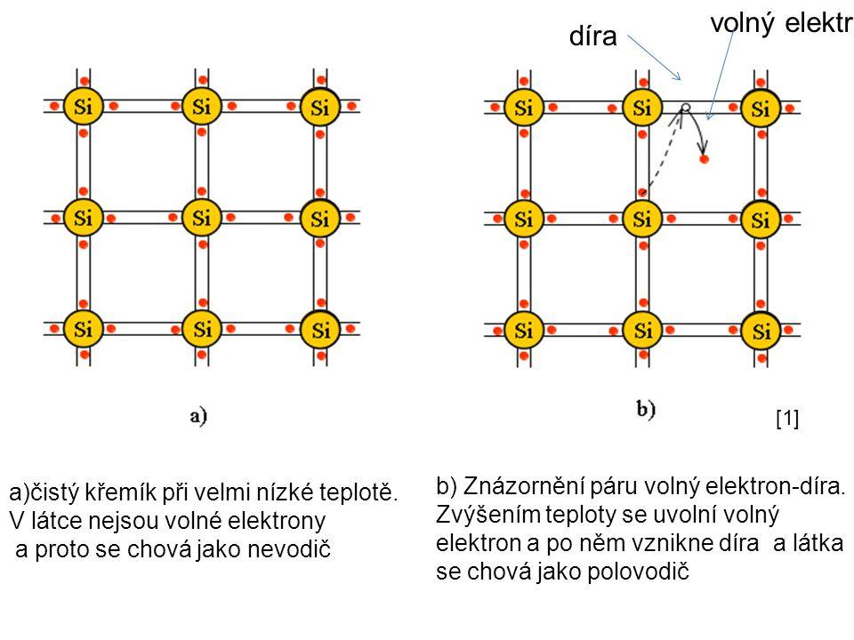 b) Znázornění páru volný elektron-díra. Zvýšením teploty se uvolní volný elektron a po něm vznikne díra a látka se chová jako polovodič a)čistý křemík