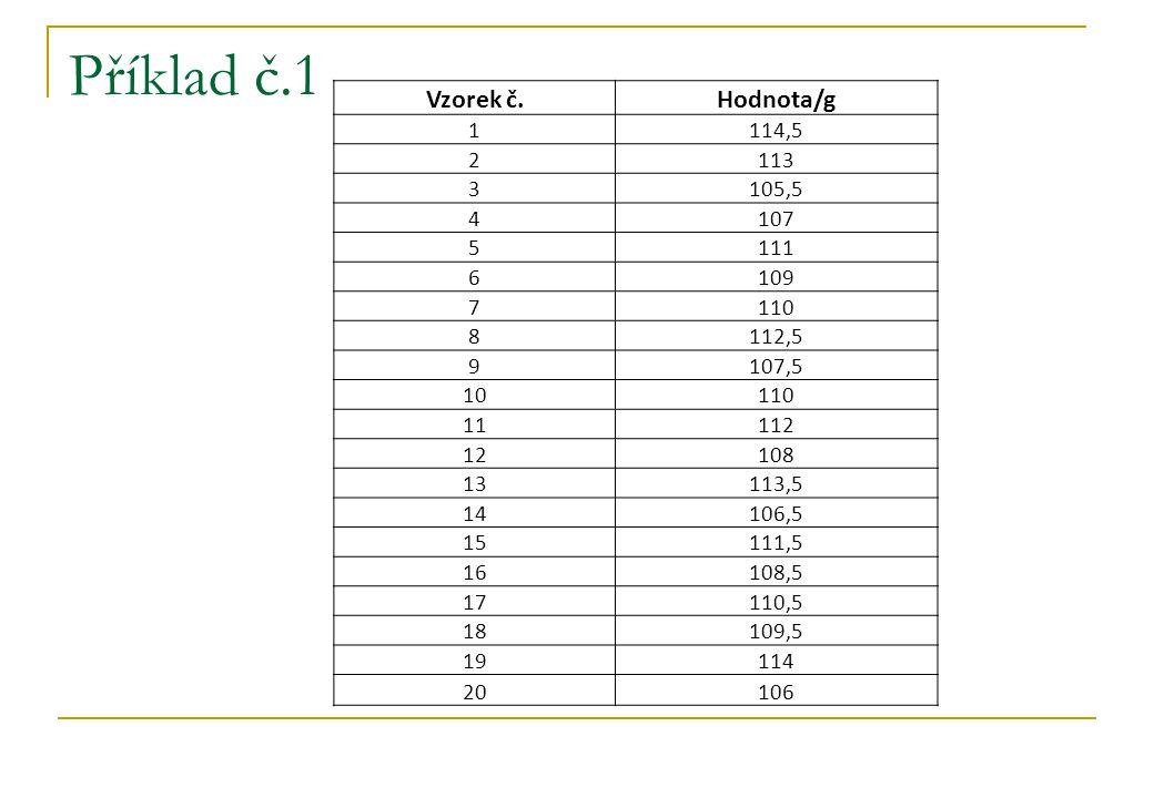 Příklad č.1 Vzorek č.Hodnota/g 1114,5 2113 3105,5 4107 5111 6109 7110 8112,5 9107,5 10110 11112 12108 13113,5 14106,5 15111,5 16108,5 17110,5 18109,5