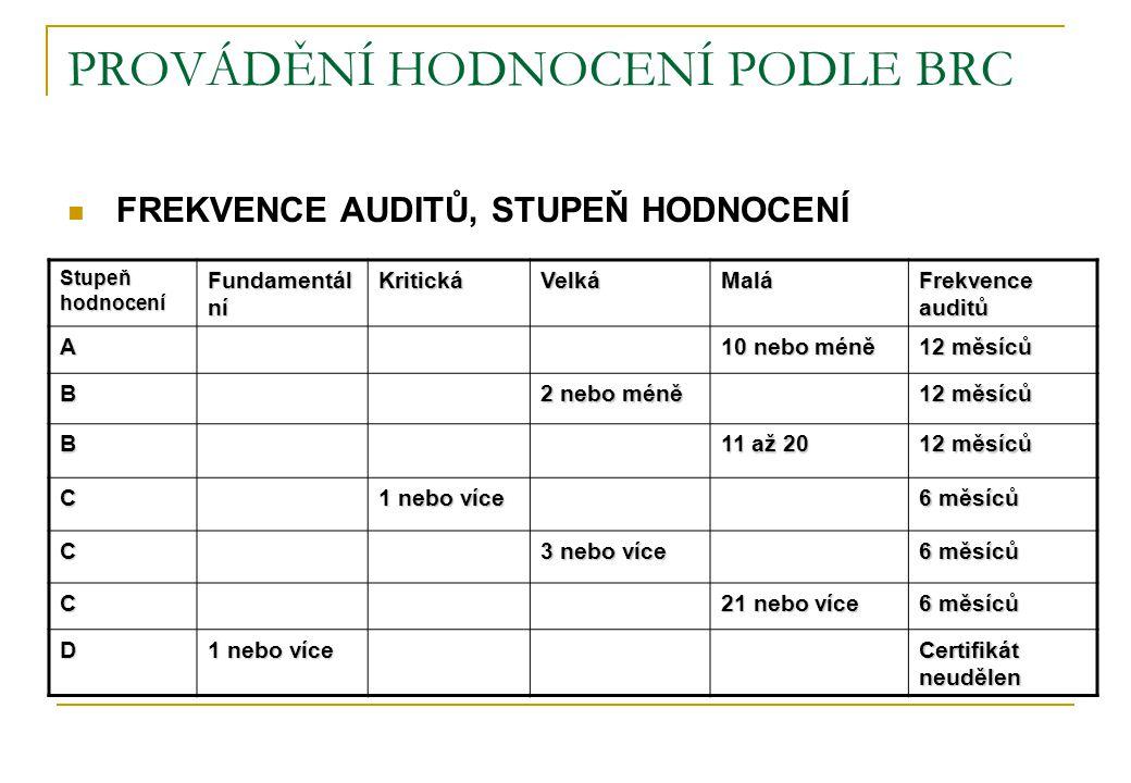 PROVÁDĚNÍ HODNOCENÍ PODLE BRC FREKVENCE AUDITŮ, STUPEŇ HODNOCENÍ Stupeň hodnocení Fundamentál ní KritickáVelkáMalá Frekvence auditů A 10 nebo méně 12