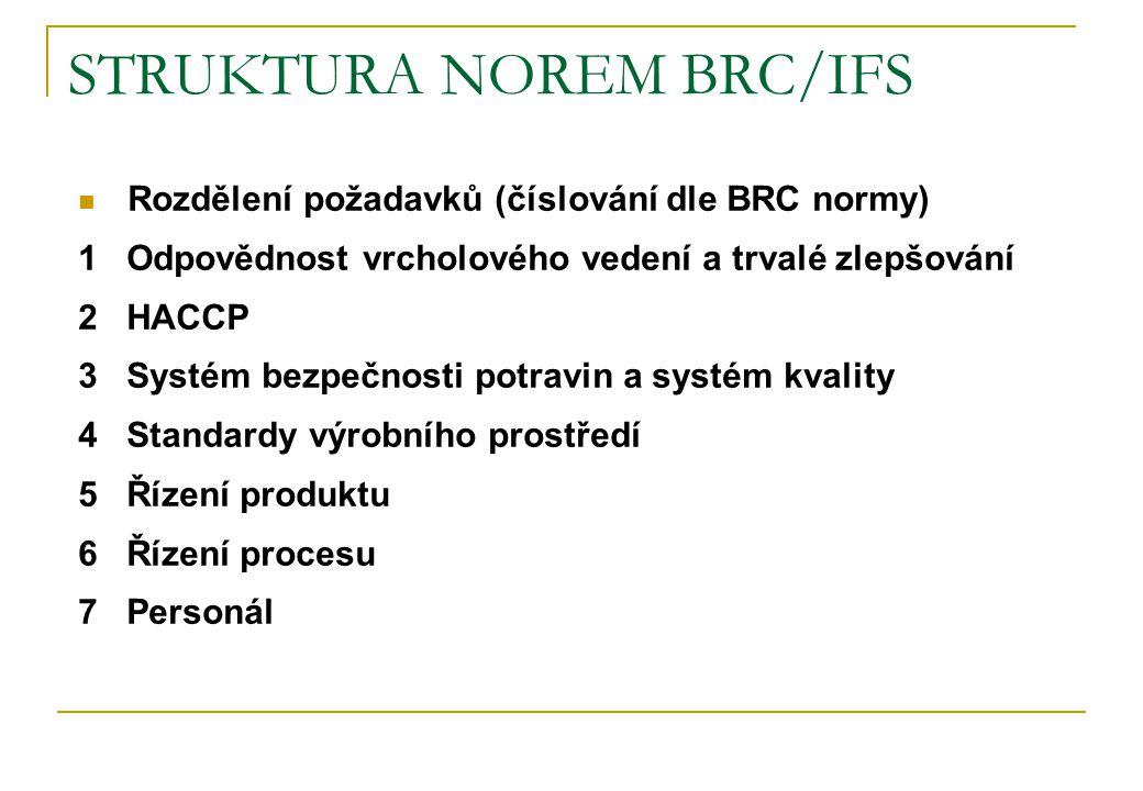 STRUKTURA NOREM BRC/IFS Rozdělení požadavků (číslování dle BRC normy) 1 Odpovědnost vrcholového vedení a trvalé zlepšování 2 HACCP 3 Systém bezpečnost