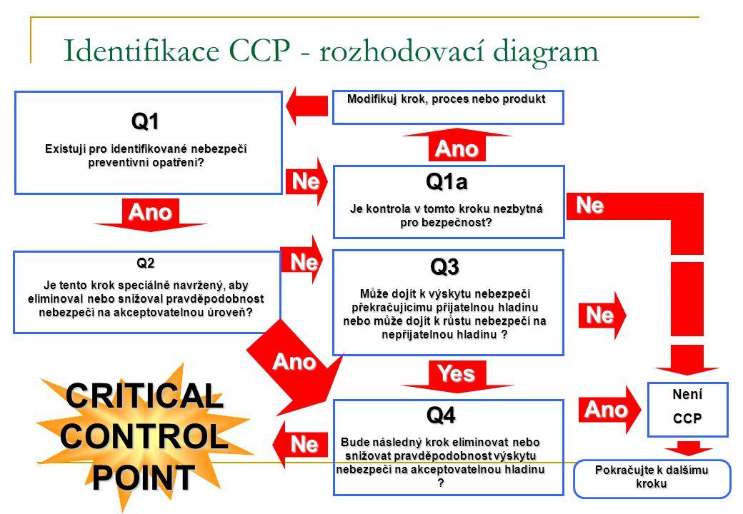 Identifikace CCP - rozhodovací diagram CRITICAL CONTROL POINT Q1a Je kontrola v tomto kroku nezbytná pro bezpečnost? Ano Q1 Existují pro identifikovan