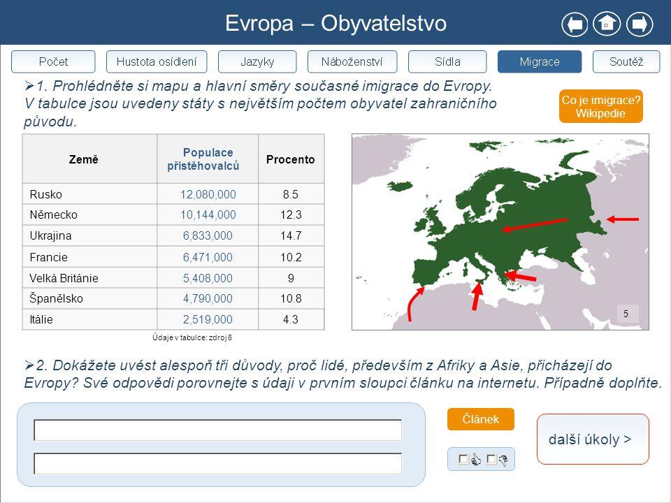 Evropa – Obyvatelstvo Co je imigrace? Wikipedie Země Populace přistěhovalců Procento Rusko12,080,0008.5 Německo10,144,00012.3 Ukrajina6,833,00014.7 Fr