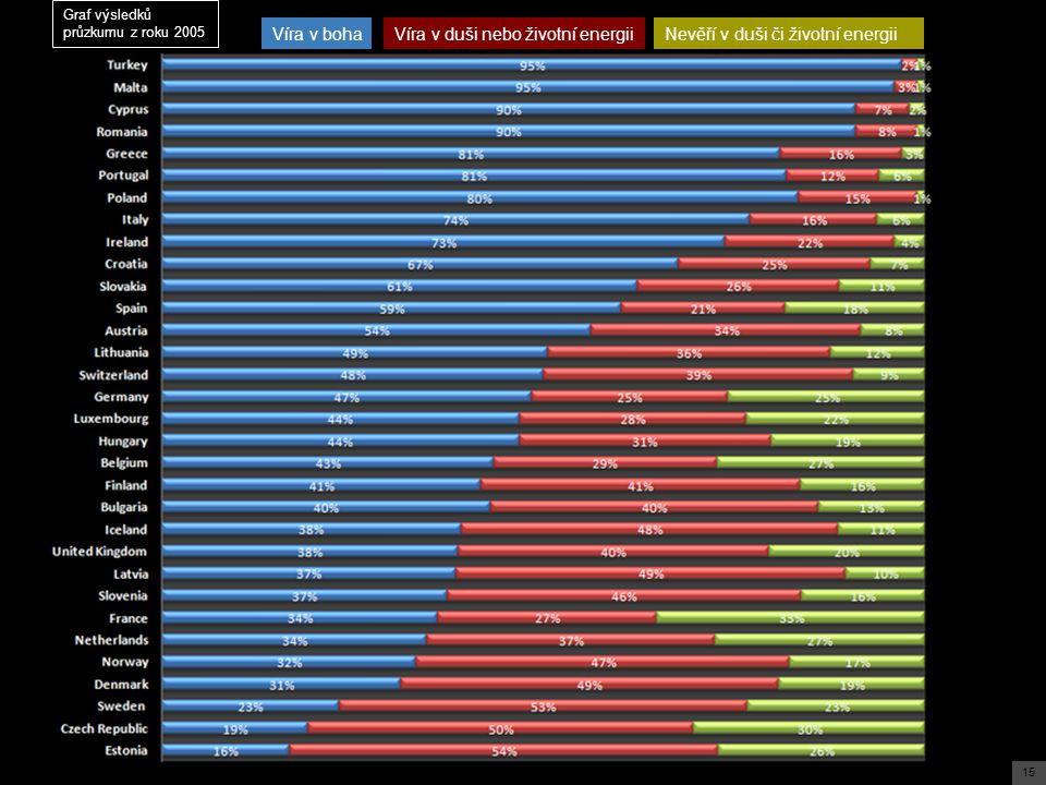 15 Víra v bohaVíra v duši nebo životní energiiNevěří v duši či životní energii Graf výsledků průzkumu z roku 2005