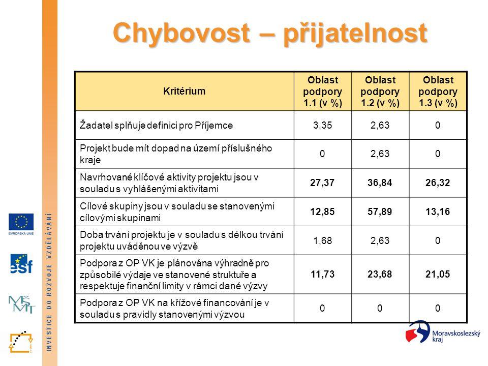 INVESTICE DO ROZVOJE VZDĚLÁVÁNÍ Chybovost – přijatelnost Kritérium Oblast podpory 1.1 (v %) Oblast podpory 1.2 (v %) Oblast podpory 1.3 (v %) Žadatel splňuje definici pro Příjemce3,352,630 Projekt bude mít dopad na území příslušného kraje 02,630 Navrhované klíčové aktivity projektu jsou v souladu s vyhlášenými aktivitami 27,3736,8426,32 Cílové skupiny jsou v souladu se stanovenými cílovými skupinami 12,8557,8913,16 Doba trvání projektu je v souladu s délkou trvání projektu uváděnou ve výzvě 1,682,630 Podpora z OP VK je plánována výhradně pro způsobilé výdaje ve stanovené struktuře a respektuje finanční limity v rámci dané výzvy 11,7323,6821,05 Podpora z OP VK na křížové financování je v souladu s pravidly stanovenými výzvou 000