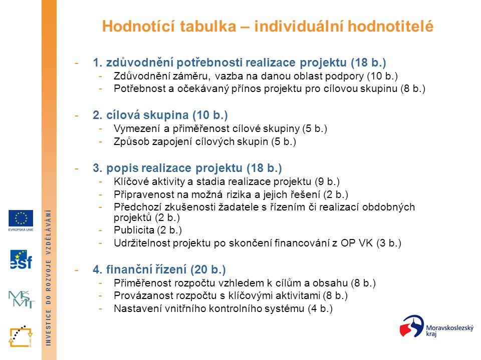 INVESTICE DO ROZVOJE VZDĚLÁVÁNÍ Hodnotící tabulka – individuální hodnotitelé -1.