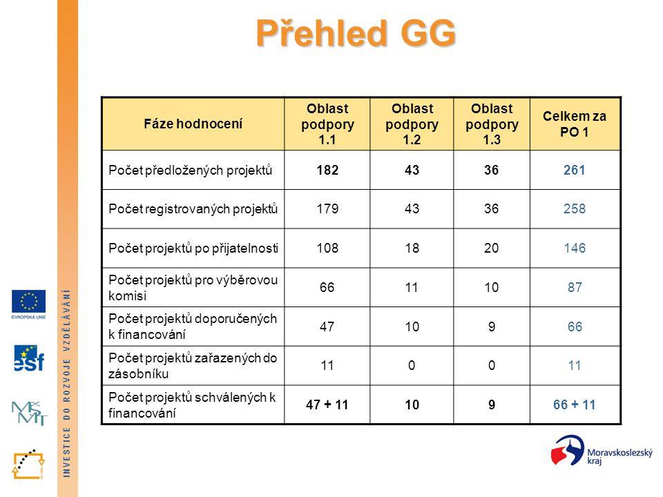 INVESTICE DO ROZVOJE VZDĚLÁVÁNÍ Přehled GG Fáze hodnocení Oblast podpory 1.1 Oblast podpory 1.2 Oblast podpory 1.3 Celkem za PO 1 Počet předložených projektů1824336261 Počet registrovaných projektů1794336258 Počet projektů po přijatelnosti1081820146 Počet projektů pro výběrovou komisi 66111087 Počet projektů doporučených k financování 4710966 Počet projektů zařazených do zásobníku 1100 Počet projektů schválených k financování 47 + 1110966 + 11