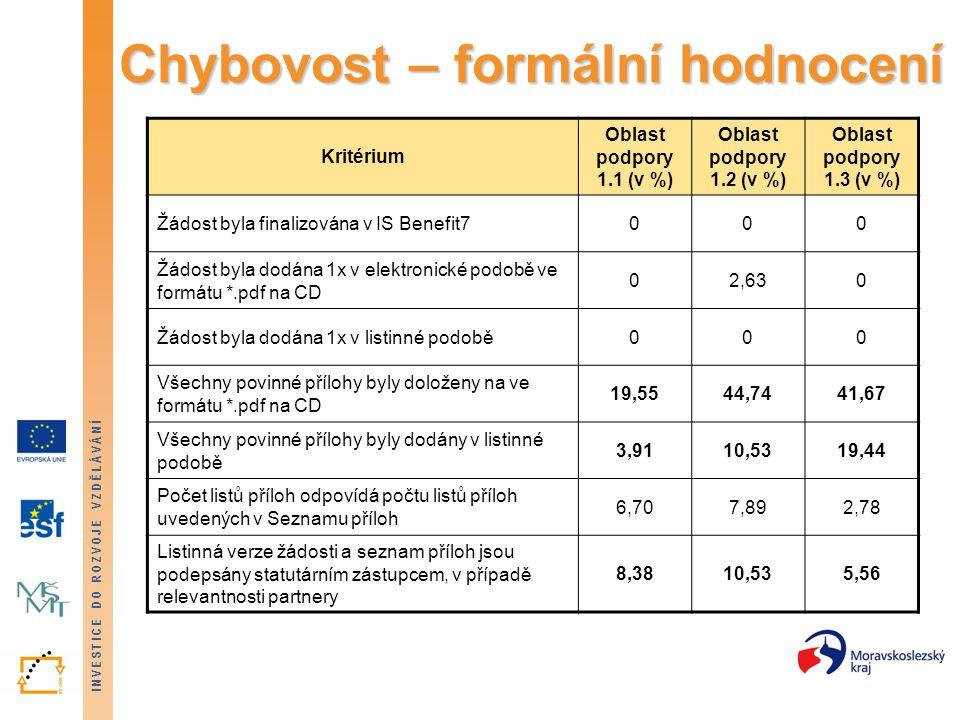 INVESTICE DO ROZVOJE VZDĚLÁVÁNÍ Chybovost – formální hodnocení Kritérium Oblast podpory 1.1 (v %) Oblast podpory 1.2 (v %) Oblast podpory 1.3 (v %) Žádost byla finalizována v IS Benefit7000 Žádost byla dodána 1x v elektronické podobě ve formátu *.pdf na CD 02,630 Žádost byla dodána 1x v listinné podobě000 Všechny povinné přílohy byly doloženy na ve formátu *.pdf na CD 19,5544,7441,67 Všechny povinné přílohy byly dodány v listinné podobě 3,9110,5319,44 Počet listů příloh odpovídá počtu listů příloh uvedených v Seznamu příloh 6,707,892,78 Listinná verze žádosti a seznam příloh jsou podepsány statutárním zástupcem, v případě relevantnosti partnery 8,3810,535,56