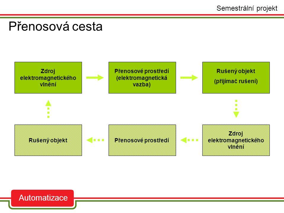 Přenosová cesta auto Semestrální projekt Automatizace Zdroj elektromagnetického vlnění Přenosové prostředí (elektromagnetická vazba) Rušený objekt (př