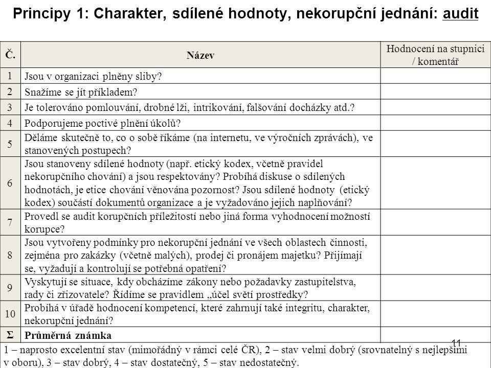 11 Principy 1: Charakter, sdílené hodnoty, nekorupční jednání: audit Č. Název Hodnocení na stupnici / komentář 1 Jsou v organizaci plněny sliby? 2 Sna
