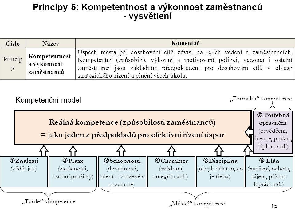 15 Principy 5: Kompetentnost a výkonnost zaměstnanců - vysvětlení Číslo Název Komentář Princip 5 Kompetentnost a výkonnost zaměstnanců Úspěch města př