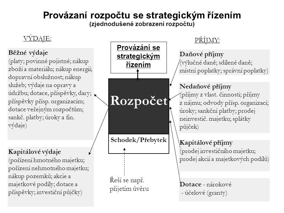 17 Provázaní rozpočtu se strategickým řízením (zjednodušené zobrazení rozpočtu) VÝDAJE: PŘÍJMY: Rozpočet Schodek/Přebytek Běžné výdaje (platy; povinné