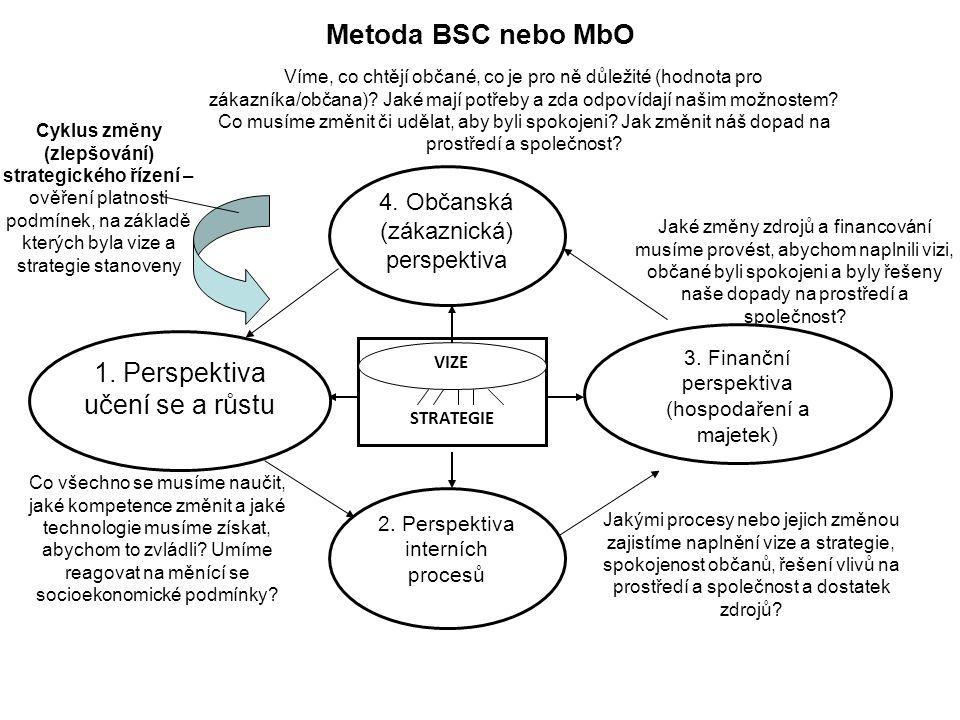 21 Metoda BSC nebo MbO STRATEGIE VIZE 4. Občanská (zákaznická) perspektiva Víme, co chtějí občané, co je pro ně důležité (hodnota pro zákazníka/občana
