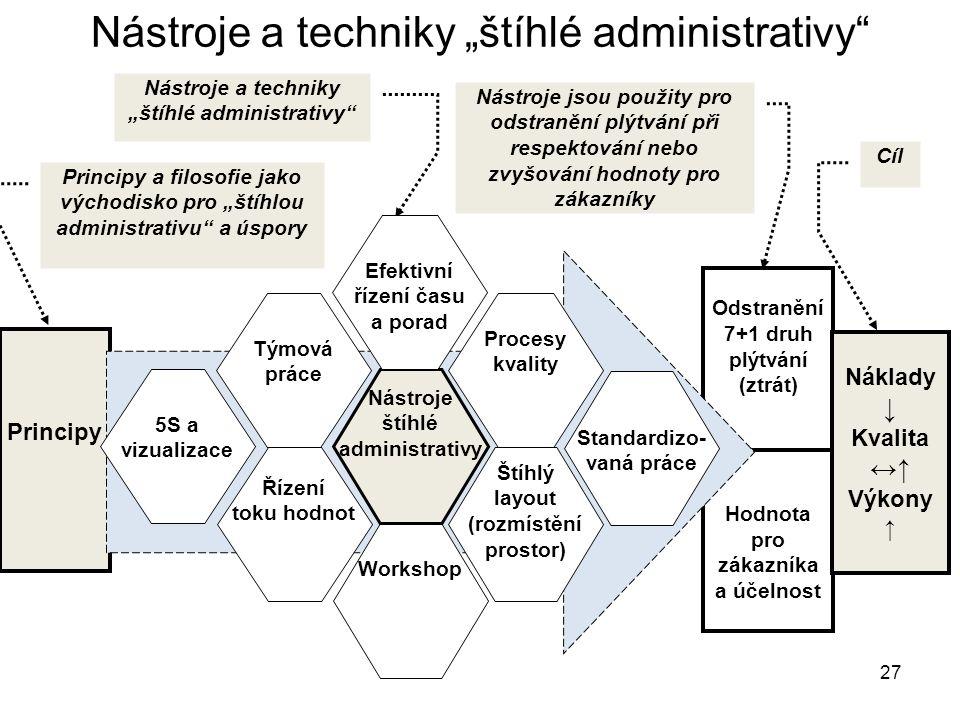 "27 Nástroje a techniky ""štíhlé administrativy"" štíhlé administrativy"" Nástroje a techniky ""štíhlé administrativy"" Principy a filosofie jako východisko"